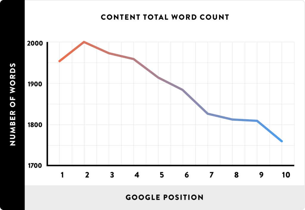 Video Marketing Organic Search Optimization - word count and position