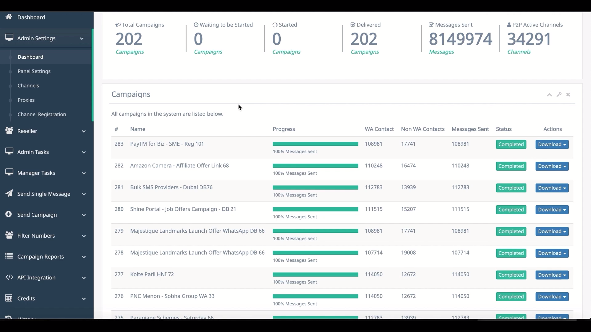 WA Business API - Campaign Dashboard Overview